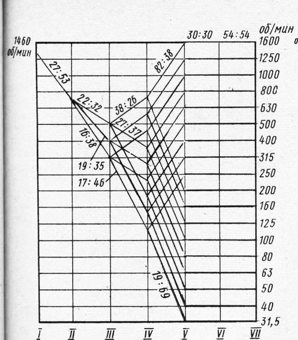 схема станков 6Р12 и 6Р13