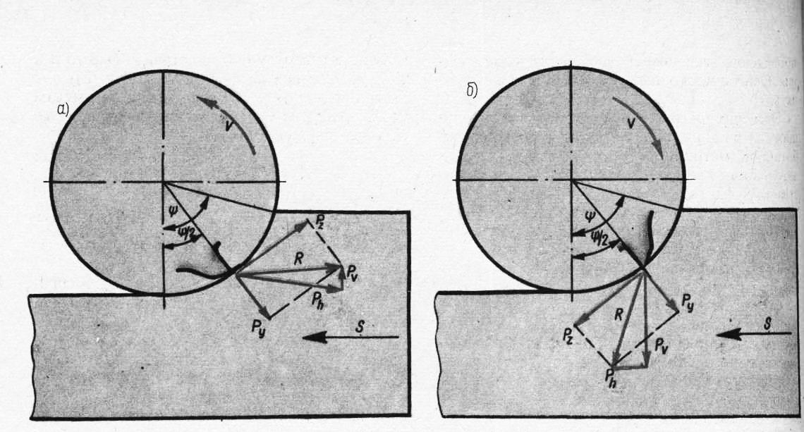 I. Понятие о мощности резания