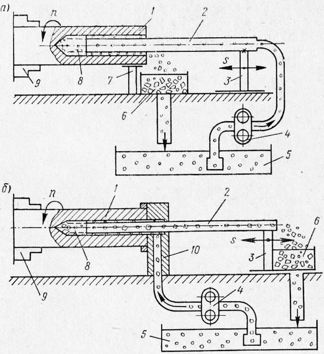 Схемы отвода стружки из зоны