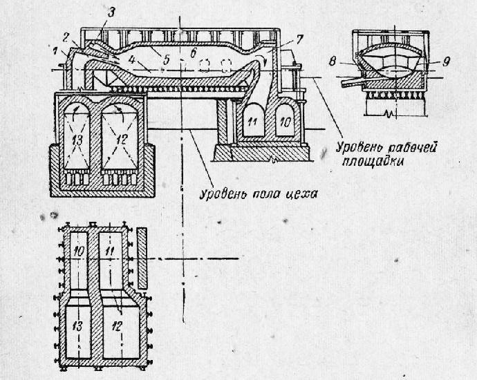 Схема устройства мартеновской