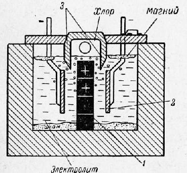 Схема магниевого