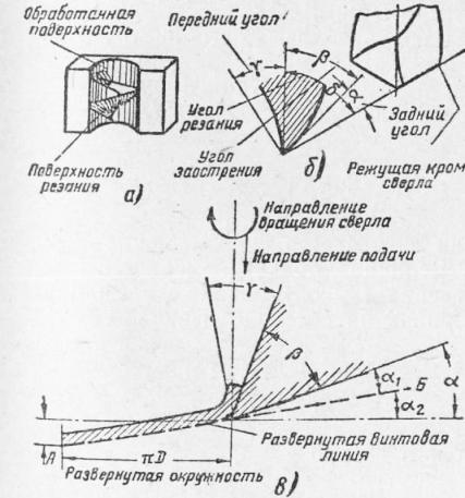 Схема резания и подачи при