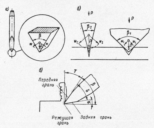 Схемы процесса резания при