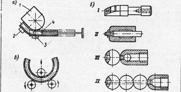 Схема гибки труб с применением
