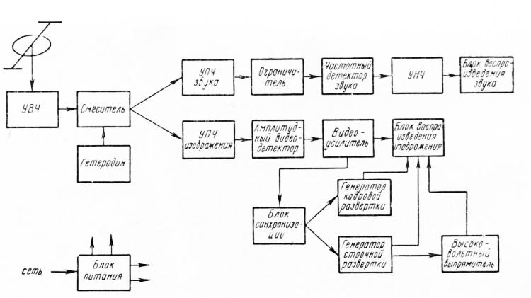 Блочная схема телевизора