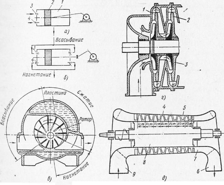 Схемы устройства компрессоров:
