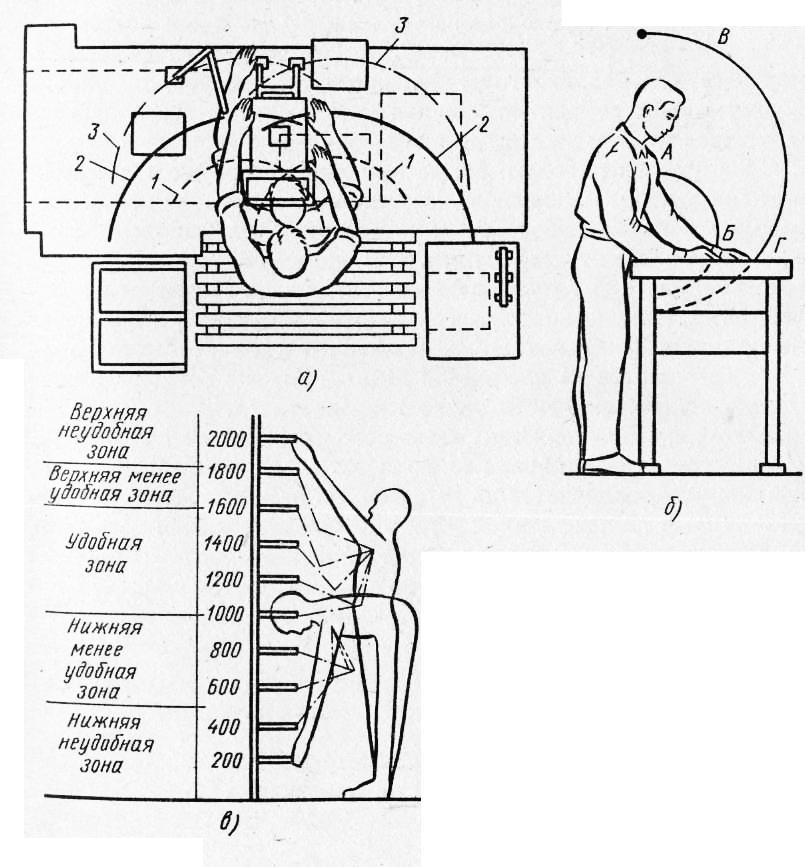 Схема, организации рабочего