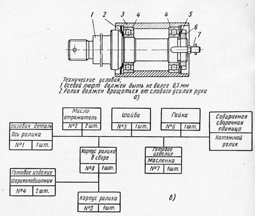 Сборочная схема машин