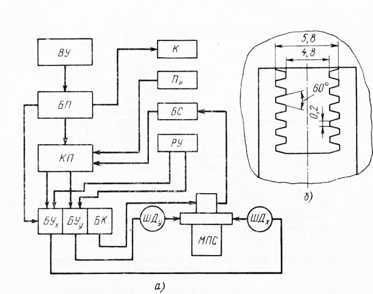 Структурная схема программного