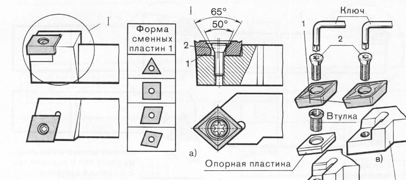 Инструменты для работы на токарном станке