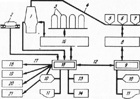 Структурная схема АСУ доменной