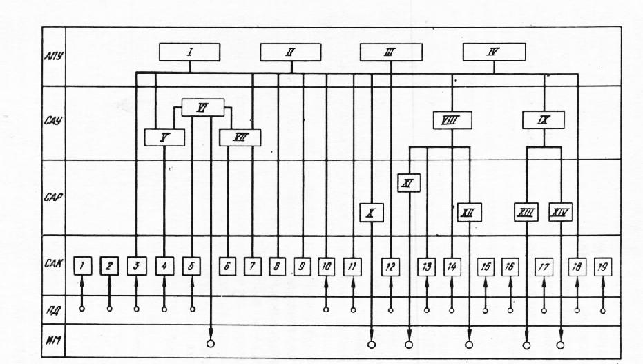 схема АСУ ТП доменной печи